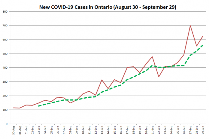New COVID-19 cases in Ontario from August 30 - September 28, 2020. The red line is the number of new cases reported daily, and the dotted green line is a five-day moving average of new cases. (Graphic: kawarthaNOW.com)