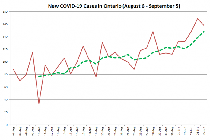 New COVID-19 cases in Ontario from August 6 - September 5, 2020. The red line is the number of new cases reported daily, and the dotted green line is a five-day moving average of new cases. (Graphic: kawarthaNOW.com)