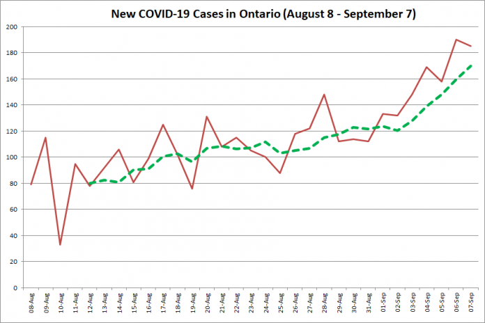 New COVID-19 cases in Ontario from August 8 - September 7, 2020. The red line is the number of new cases reported daily, and the dotted green line is a five-day moving average of new cases. (Graphic: kawarthaNOW.com)