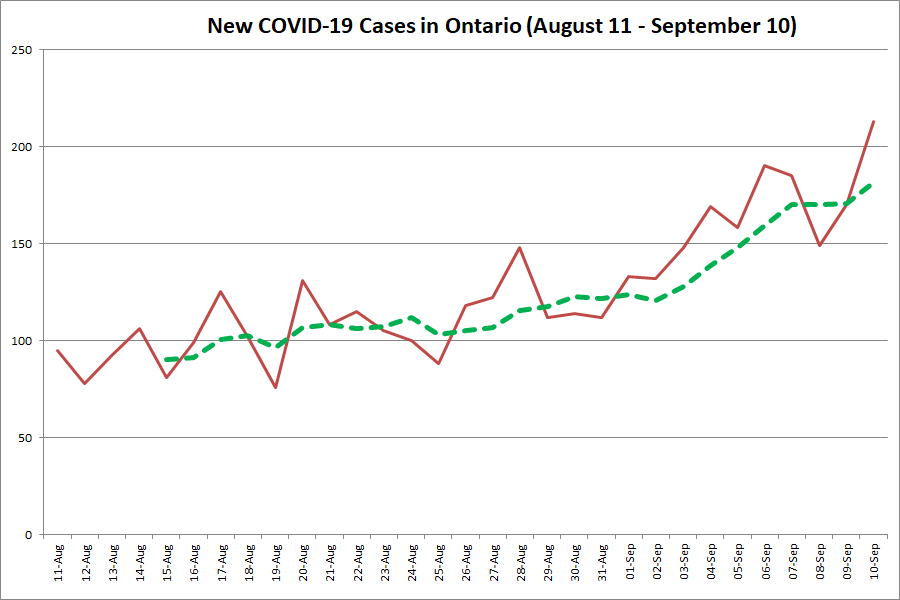 Ontario Reports 213 New Covid 19 Cases The Largest Daily Increase Since June Kawarthanow