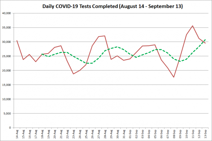 COVID-19 tests completed in Ontario from August 14 - September 13, 2020. The red line is the number of tests completed daily, and the dotted green line is a five-day moving average of tests completed. (Graphic: kawarthaNOW.com)