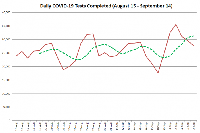 COVID-19 tests completed in Ontario from August 15 - September 14, 2020. The red line is the number of tests completed daily, and the dotted green line is a five-day moving average of tests completed. (Graphic: kawarthaNOW.com)