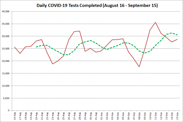 COVID-19 tests completed in Ontario from August 16 - September 15, 2020. The red line is the number of tests completed daily, and the dotted green line is a five-day moving average of tests completed. (Graphic: kawarthaNOW.com)