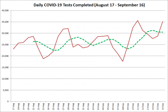 COVID-19 tests completed in Ontario from August 17 - September 16, 2020. The red line is the number of tests completed daily, and the dotted green line is a five-day moving average of tests completed. (Graphic: kawarthaNOW.com)
