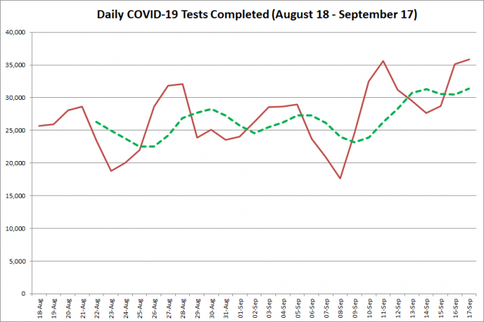 COVID-19 tests completed in Ontario from August 18 - September 17, 2020. The red line is the number of tests completed daily, and the dotted green line is a five-day moving average of tests completed. (Graphic: kawarthaNOW.com)