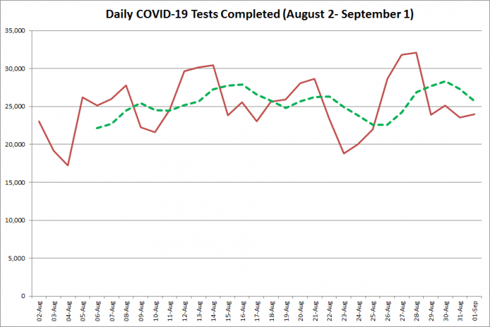 COVID-19 tests completed in Ontario from August 2 - September 1, 2020. The red line is the number of tests completed daily, and the dotted green line is a five-day moving average of tests completed. (Graphic: kawarthaNOW.com)