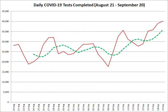 COVID-19 tests completed in Ontario from August 21 - September 20, 2020. The red line is the number of tests completed daily, and the dotted green line is a five-day moving average of tests completed. (Graphic: kawarthaNOW.com)