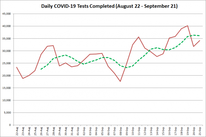 COVID-19 tests completed in Ontario from August 22 - September 21, 2020. The red line is the number of tests completed daily, and the dotted green line is a five-day moving average of tests completed. (Graphic: kawarthaNOW.com)