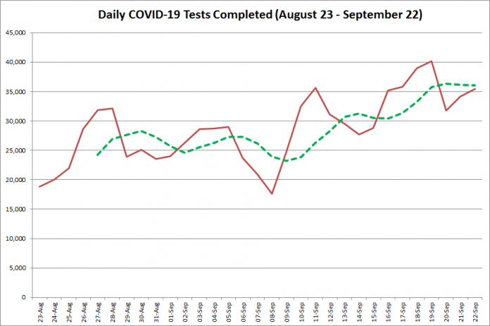 COVID-19 tests completed in Ontario from August 23 - September 22, 2020. The red line is the number of tests completed daily, and the dotted green line is a five-day moving average of tests completed. (Graphic: kawarthaNOW.com)