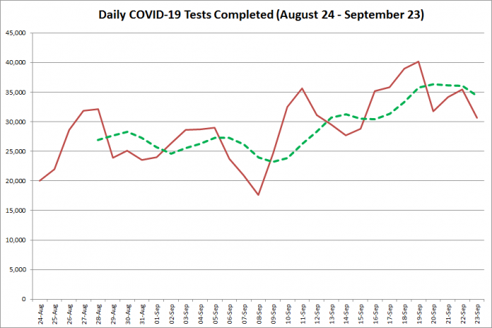 COVID-19 tests completed in Ontario from August 24 - September 23, 2020. The red line is the number of tests completed daily, and the dotted green line is a five-day moving average of tests completed. (Graphic: kawarthaNOW.com)