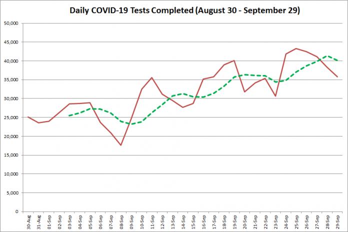 COVID-19 tests completed in Ontario from August 30 - September 28, 2020. The red line is the number of tests completed daily, and the dotted green line is a five-day moving average of tests completed. (Graphic: kawarthaNOW.com)