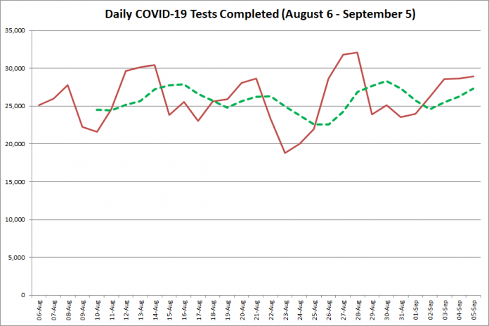 COVID-19 tests completed in Ontario from August 6 - September 5, 2020. The red line is the number of tests completed daily, and the dotted green line is a five-day moving average of tests completed. (Graphic: kawarthaNOW.com)