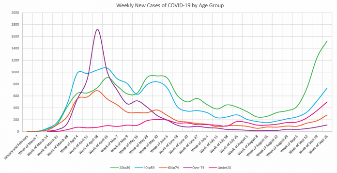 While most of the new COVID-19 cases since mid August continue to be among people 20-39, cases are now also increasing in all other age groups. The government projects that, as the virus spreads to infect older and more vulnerable people, Ontario could see as many as 300 patients with COVID-19 admitted to hospital intensive care units each day. (Graphic: Government of Ontario)