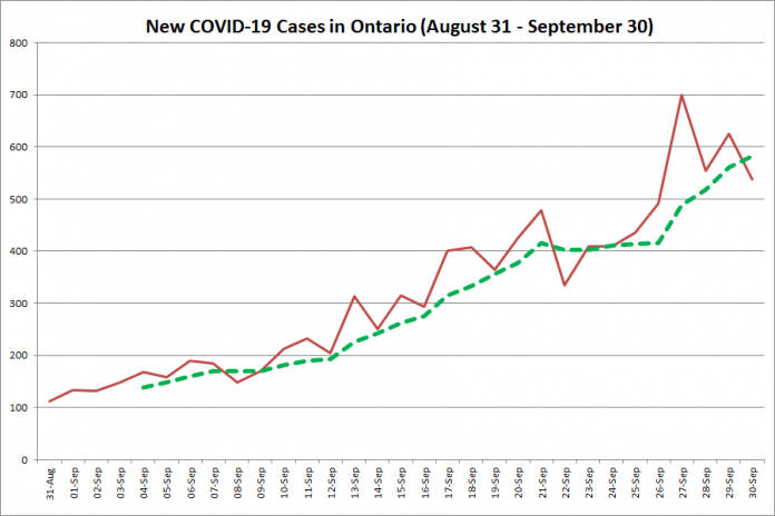 New COVID-19 cases in Ontario from August 31 - September 29, 2020. The red line is the number of new cases reported daily, and the dotted green line is a five-day moving average of new cases. (Graphic: kawarthaNOW.com)