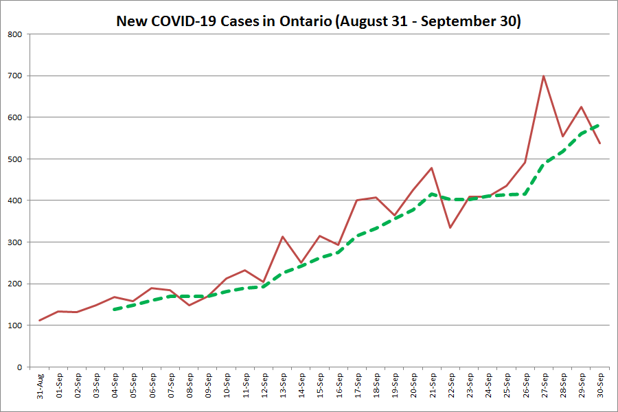 Ontario Reports 538 New Covid 19 Cases Including 4 In Peterborough 2 In Kawartha Lakes And 1 In Haliburton Kawarthanow