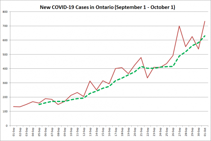 New COVID-19 cases in Ontario from September 1 - October 1, 2020. The red line is the number of new cases reported daily, and the dotted green line is a five-day moving average of new cases. (Graphic: kawarthaNOW.com)
