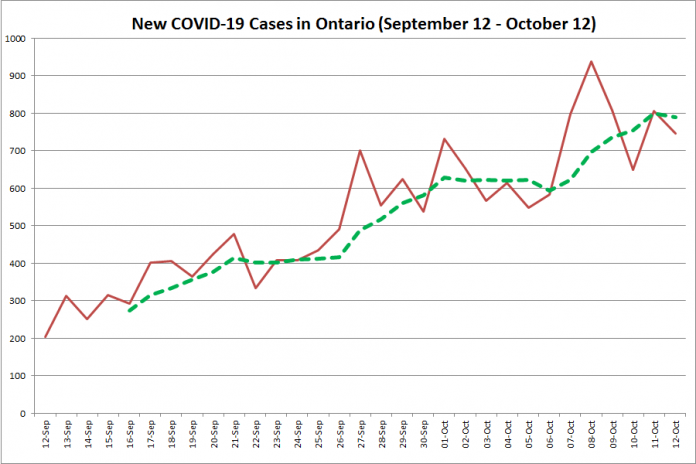 New COVID-19 cases in Ontario from September 12 - October 12, 2020. The red line is the number of new cases reported daily, and the dotted green line is a five-day moving average of new cases. (Graphic: kawarthaNOW.com)
