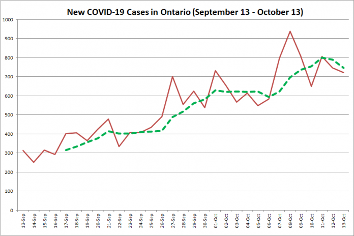 New COVID-19 cases in Ontario from September 13 - October 13, 2020. The red line is the number of new cases reported daily, and the dotted green line is a five-day moving average of new cases. (Graphic: kawarthaNOW.com)
