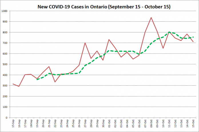 New COVID-19 cases in Ontario from September 15 - October 15, 2020. The red line is the number of new cases reported daily, and the dotted green line is a five-day moving average of new cases. (Graphic: kawarthaNOW.com)