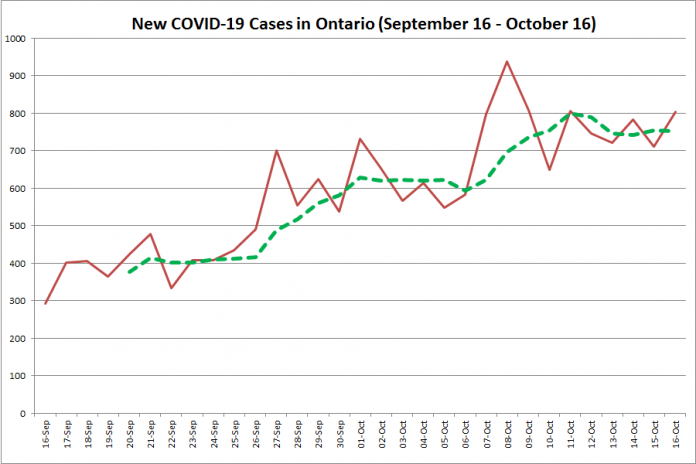 New COVID-19 cases in Ontario from September 16 - October 16, 2020. The red line is the number of new cases reported daily, and the dotted green line is a five-day moving average of new cases. (Graphic: kawarthaNOW.com)
