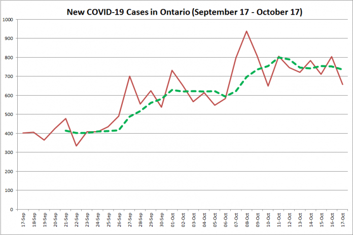 New COVID-19 cases in Ontario from September 17 - October 17, 2020. The red line is the number of new cases reported daily, and the dotted green line is a five-day moving average of new cases. (Graphic: kawarthaNOW.com)