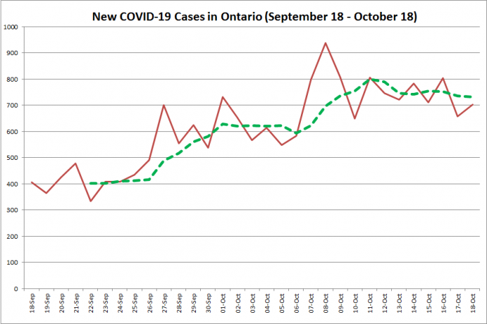 New COVID-19 cases in Ontario from September 18 - October 18, 2020. The red line is the number of new cases reported daily, and the dotted green line is a five-day moving average of new cases. (Graphic: kawarthaNOW.com)