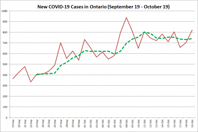 New COVID-19 cases in Ontario from September 19 - October 19, 2020. The red line is the number of new cases reported daily, and the dotted green line is a five-day moving average of new cases. (Graphic: kawarthaNOW.com)