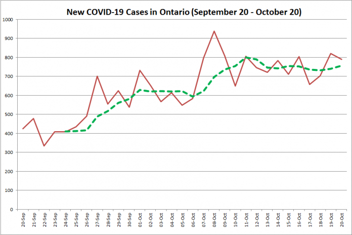 New COVID-19 cases in Ontario from September 20 - October 20, 2020. The red line is the number of new cases reported daily, and the dotted green line is a five-day moving average of new cases. (Graphic: kawarthaNOW.com)