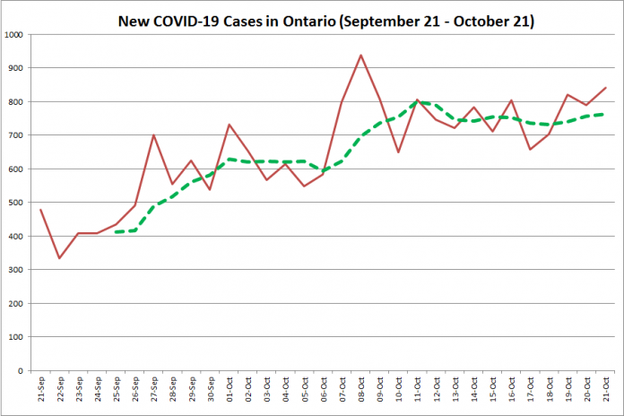New COVID-19 cases in Ontario from September 21 - October 21, 2020. The red line is the number of new cases reported daily, and the dotted green line is a five-day moving average of new cases. (Graphic: kawarthaNOW.com)