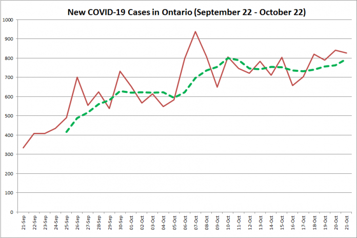 New COVID-19 cases in Ontario from September 22 - October 22, 2020. The red line is the number of new cases reported daily, and the dotted green line is a five-day moving average of new cases. (Graphic: kawarthaNOW.com)
