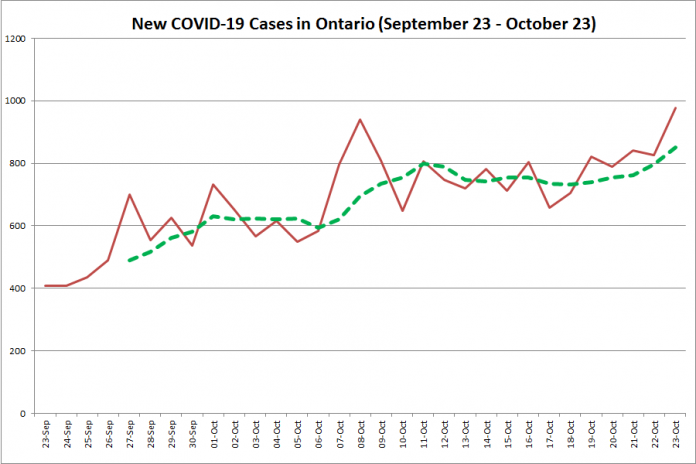 New COVID-19 cases in Ontario from September 23 - October 23, 2020. The red line is the number of new cases reported daily, and the dotted green line is a five-day moving average of new cases. (Graphic: kawarthaNOW.com)