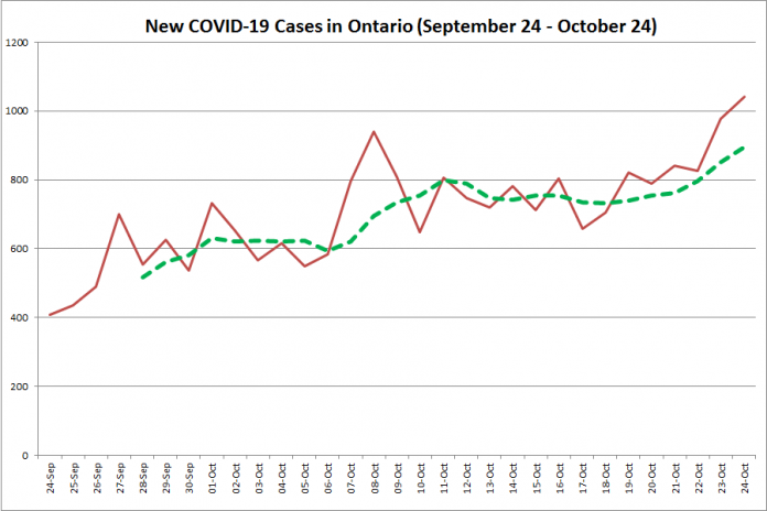 New COVID-19 cases in Ontario from September 24 - October 24, 2020. The red line is the number of new cases reported daily, and the dotted green line is a five-day moving average of new cases. (Graphic: kawarthaNOW.com)