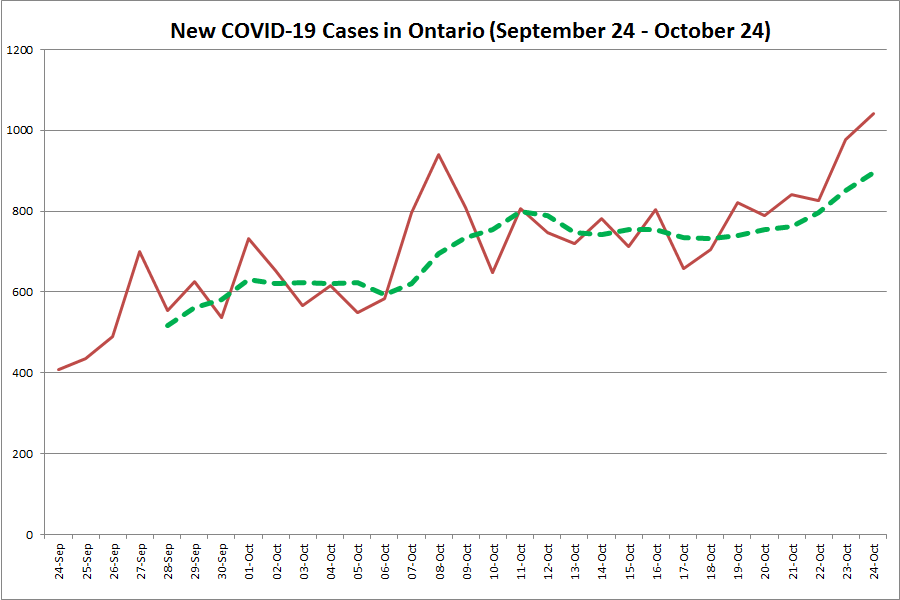 Ontario Reports Another Record Increase With 1 042 New Covid 19 Cases Including 4 In Peterborough Kawarthanow