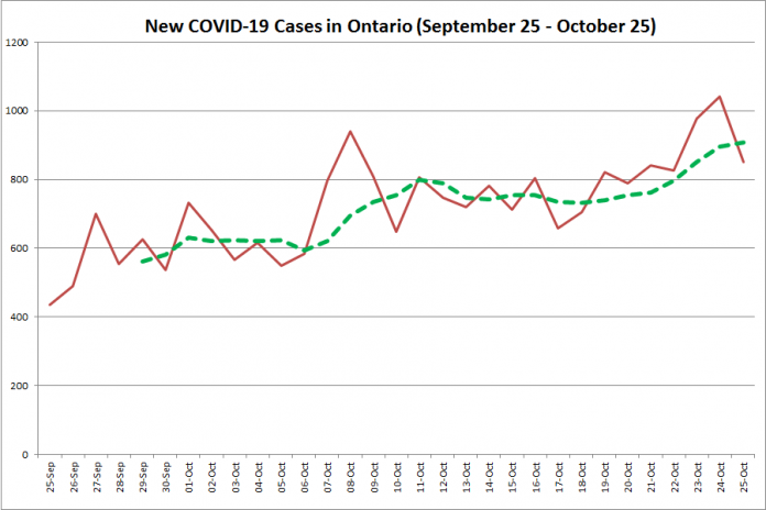 New COVID-19 cases in Ontario from September 25 - October 25, 2020. The red line is the number of new cases reported daily, and the dotted green line is a five-day moving average of new cases. (Graphic: kawarthaNOW.com)