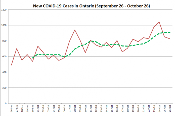 New COVID-19 cases in Ontario from September 27 - October 27, 2020. The red line is the number of new cases reported daily, and the dotted green line is a five-day moving average of new cases. (Graphic: kawarthaNOW.com)