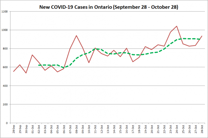 New COVID-19 cases in Ontario from September 28 - October 28, 2020. The red line is the number of new cases reported daily, and the dotted green line is a five-day moving average of new cases. (Graphic: kawarthaNOW.com)