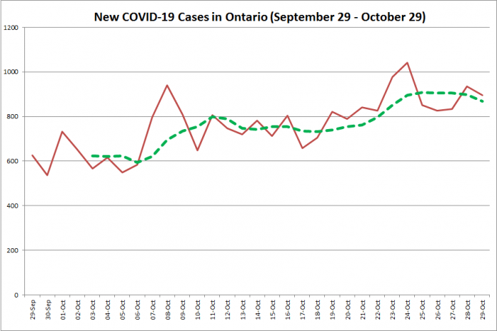 New COVID-19 cases in Ontario from September 29 - October 29, 2020. The red line is the number of new cases reported daily, and the dotted green line is a five-day moving average of new cases. (Graphic: kawarthaNOW.com)