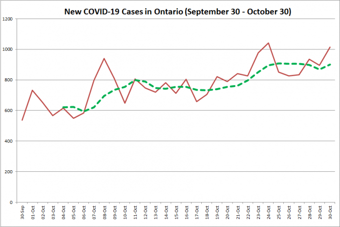 New COVID-19 cases in Ontario from September 30 - October 30, 2020. The red line is the number of new cases reported daily, and the dotted green line is a five-day moving average of new cases. (Graphic: kawarthaNOW.com)