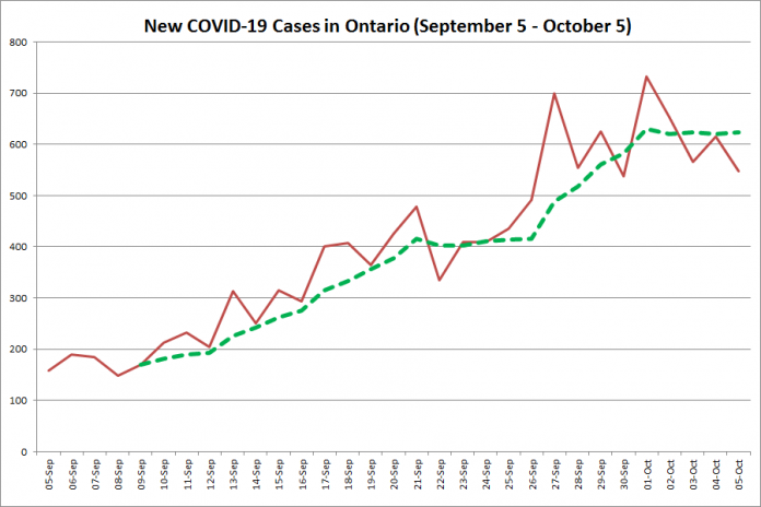 New COVID-19 cases in Ontario from September 5 - October 5, 2020. The red line is the number of new cases reported daily, and the dotted green line is a five-day moving average of new cases. (Graphic: kawarthaNOW.com)