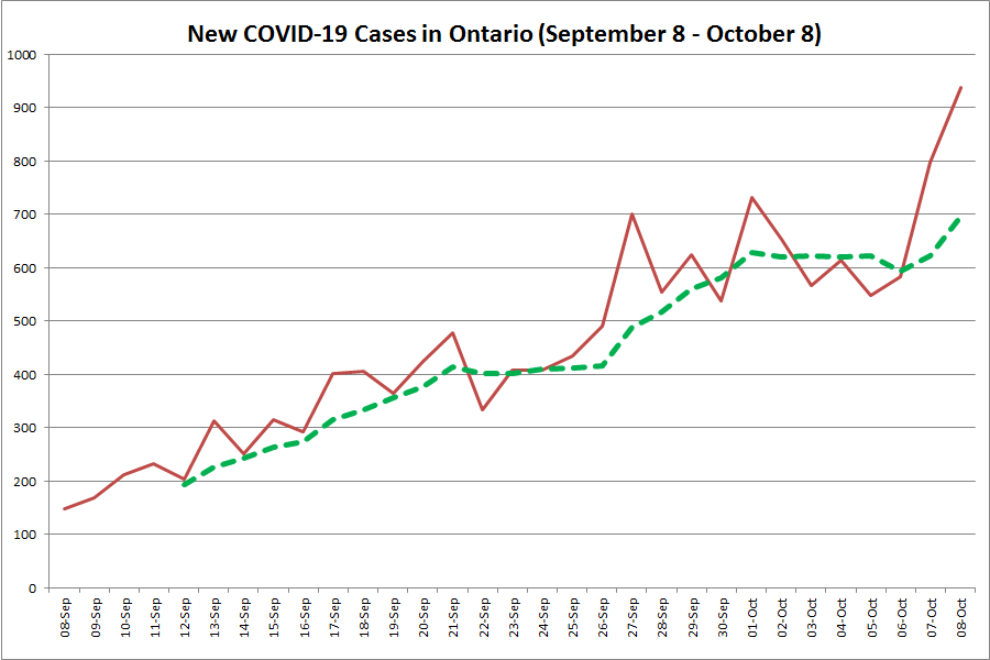 New Covid 19 Cases In Ontario Surge By 939 With 19 New Hospitalizations Kawarthanow