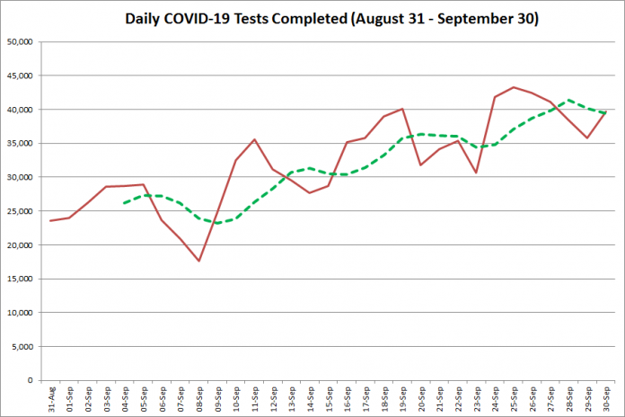 COVID-19 tests completed in Ontario from August 31 - September 29, 2020. The red line is the number of tests completed daily, and the dotted green line is a five-day moving average of tests completed. (Graphic: kawarthaNOW.com)