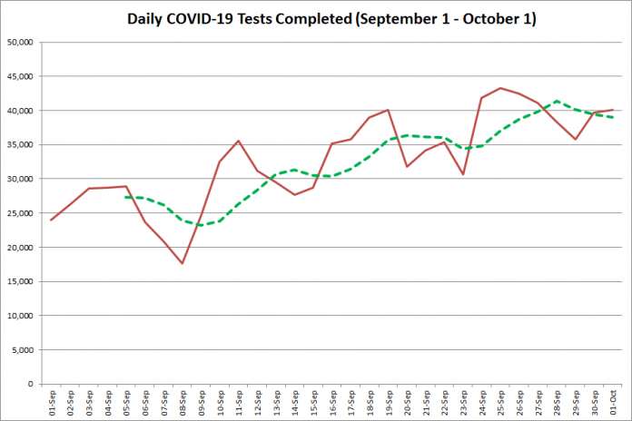 COVID-19 tests completed in Ontario from September 1 - October 1, 2020. The red line is the number of tests completed daily, and the dotted green line is a five-day moving average of tests completed. (Graphic: kawarthaNOW.com)