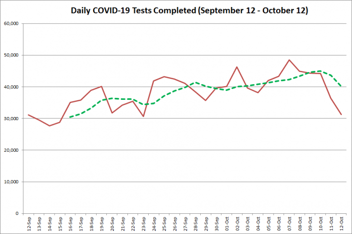 COVID-19 tests completed in Ontario from September 12 - October 12, 2020. The red line is the number of tests completed daily, and the dotted green line is a five-day moving average of tests completed. (Graphic: kawarthaNOW.com)