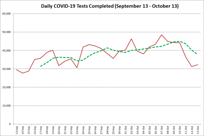 COVID-19 tests completed in Ontario from September 13 - October 13,2020. The red line is the number of tests completed daily, and the dotted green line is a five-day moving average of tests completed. (Graphic: kawarthaNOW.com)
