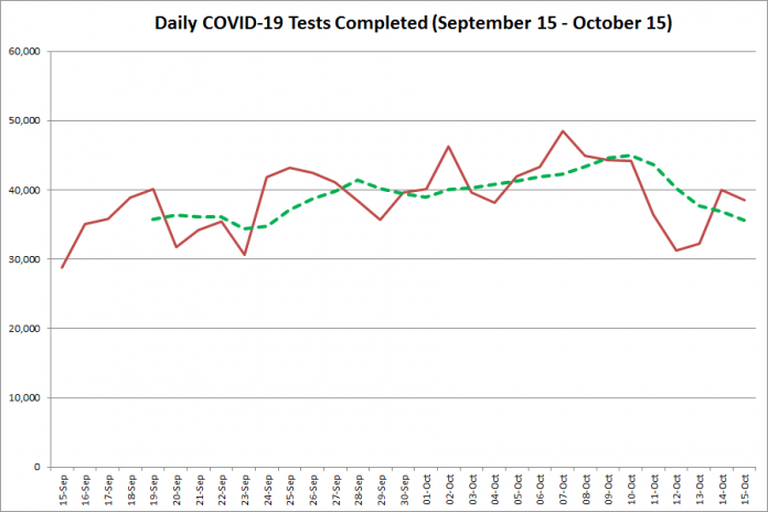 COVID-19 tests completed in Ontario from September 15 - October 15,2020. The red line is the number of tests completed daily, and the dotted green line is a five-day moving average of tests completed. (Graphic: kawarthaNOW.com)