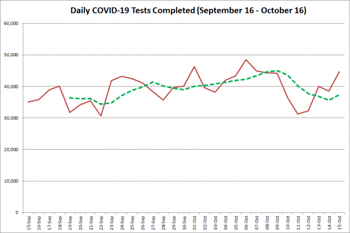 COVID-19 tests completed in Ontario from September 16 - October 16,2020. The red line is the number of tests completed daily, and the dotted green line is a five-day moving average of tests completed. (Graphic: kawarthaNOW.com)