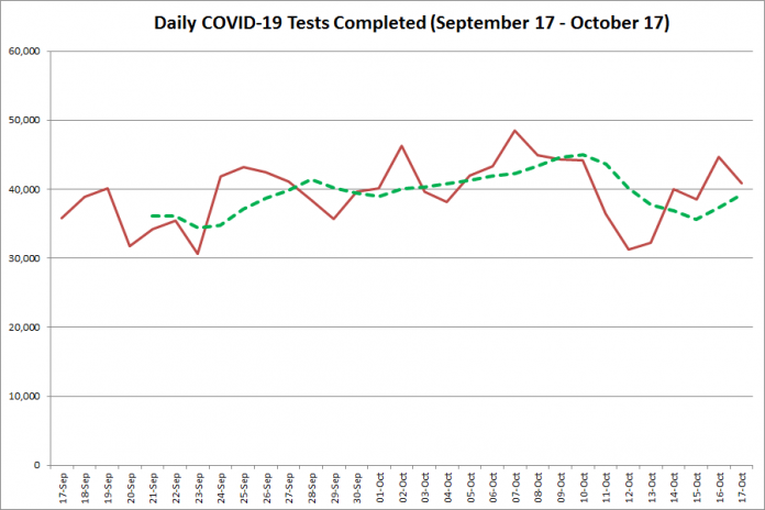 COVID-19 tests completed in Ontario from September 17 - October 17,2020. The red line is the number of tests completed daily, and the dotted green line is a five-day moving average of tests completed. (Graphic: kawarthaNOW.com)