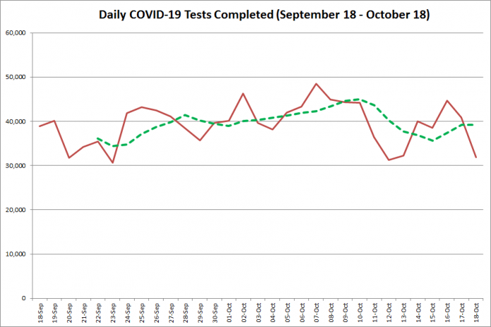 COVID-19 tests completed in Ontario from September 18 - October 18,2020. The red line is the number of tests completed daily, and the dotted green line is a five-day moving average of tests completed. (Graphic: kawarthaNOW.com)