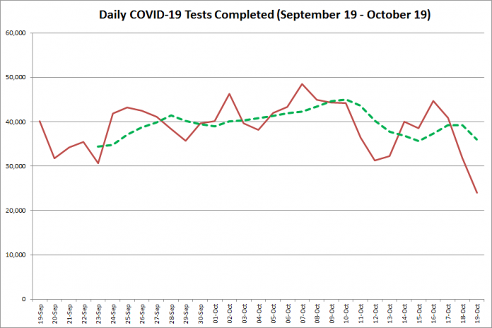 COVID-19 tests completed in Ontario from September 19 - October 19,2020. The red line is the number of tests completed daily, and the dotted green line is a five-day moving average of tests completed. (Graphic: kawarthaNOW.com)