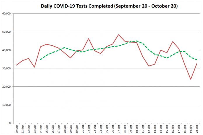 COVID-19 tests completed in Ontario from September 20 - October 20,2020. The red line is the number of tests completed daily, and the dotted green line is a five-day moving average of tests completed. (Graphic: kawarthaNOW.com)